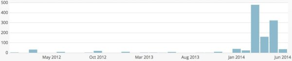 SVMHA Website Views -  Monthly