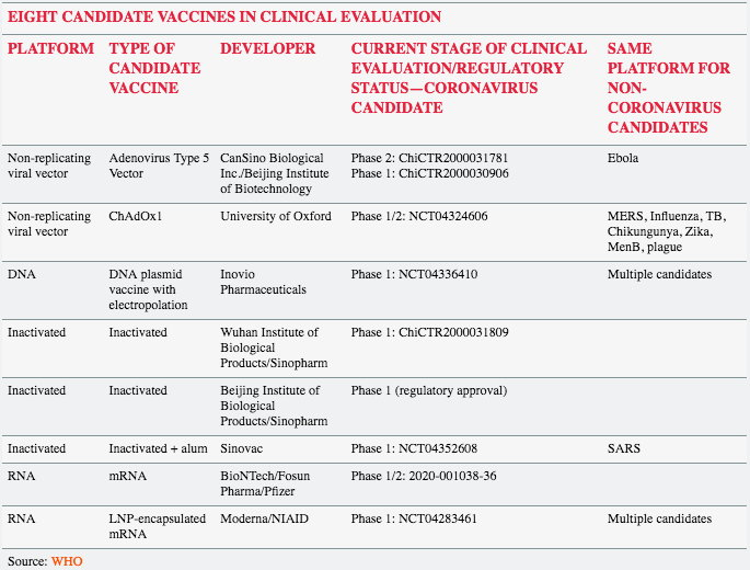 8 C-19 Vaccine Trials May 2020